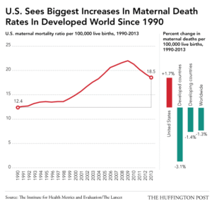 Childbirth, US sees largest increase in infant deaths of any developed country.