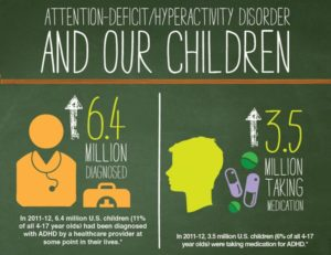 ADHD, Bible, Science, Nutrition, Exercise, Education,